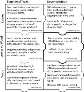 Fig1. Oikos Blog entry for Jackson et al 2012