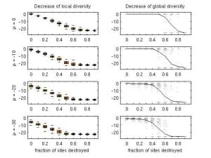 Decrease in local and global diversity in response to habitat destruction, for 0, 10, 20 and 30 days of average advance in species phenologies.